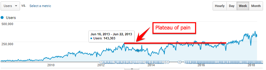 Case study yields interesting results for on-page SEO changes