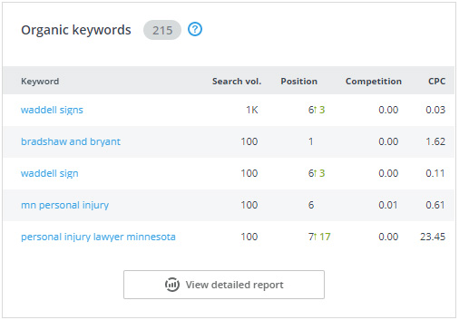 Organic Keywords