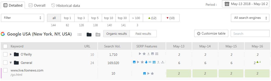 SE Ranking - Keyword Rankings