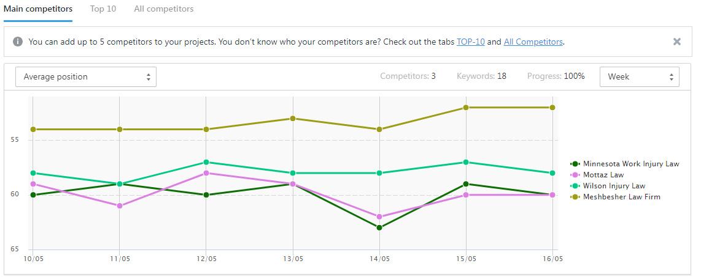 SE Ranking - Main Competitors