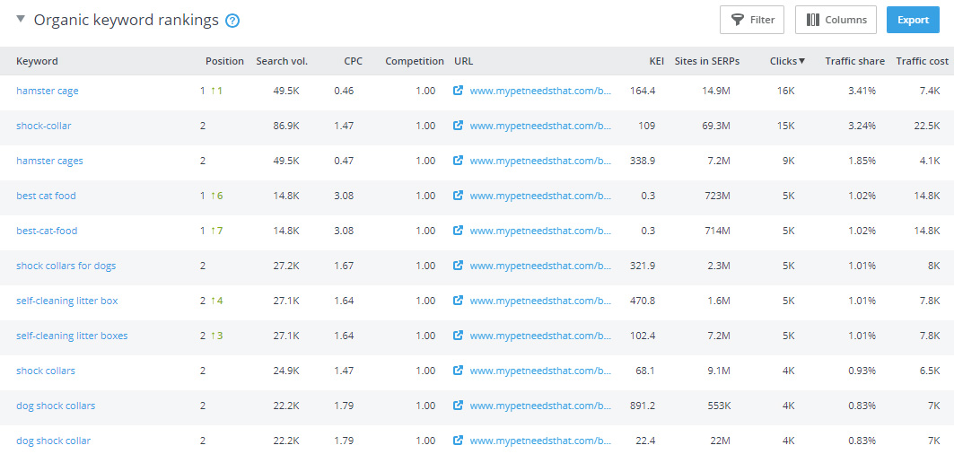 SE Ranking Keyword Ranking Stats for mypetneedsthat.com