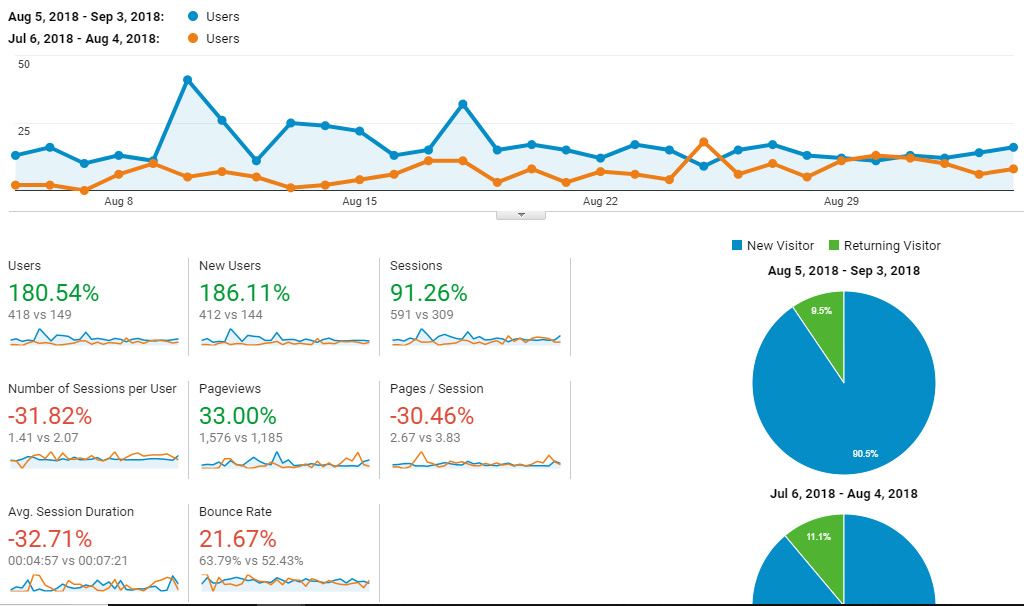 Google Analytics Traffic - 9/4