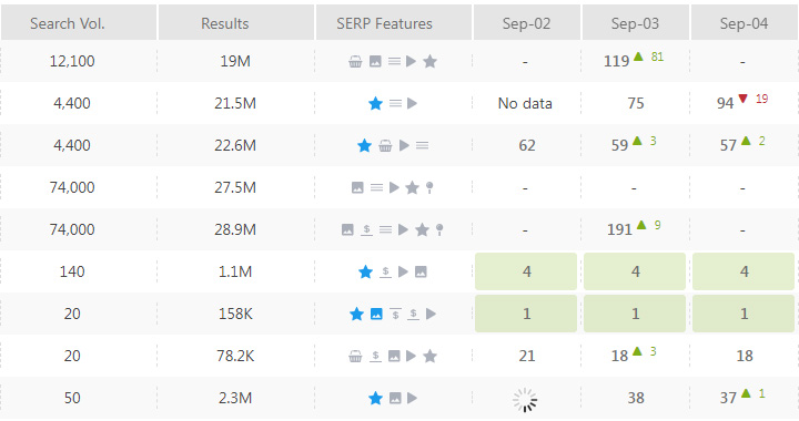 Keyword Rankings 9/4