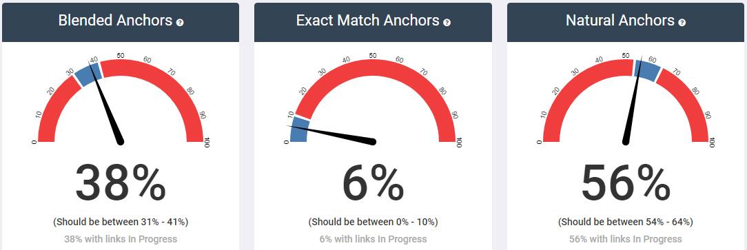 SEOJet Anchor Text Ratio