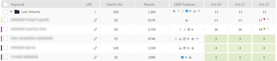 Low Volume Keywords