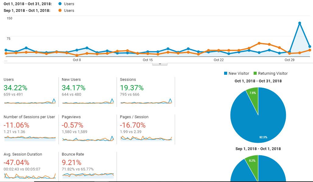 Google Analytics Traffic - October