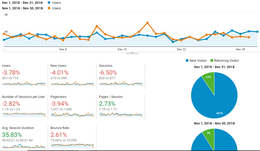 Google Analytics Traffic - December