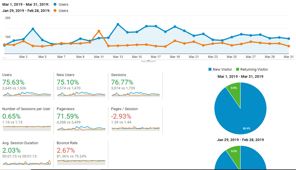Google Analytics Traffic - March