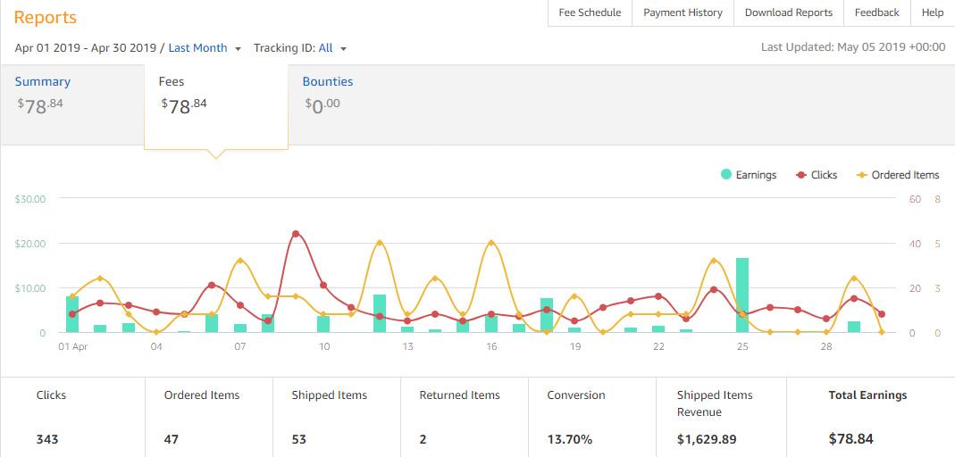 Amazon Affiliate Earnings - April