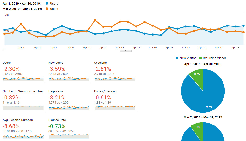 Google Analytics Traffic - April