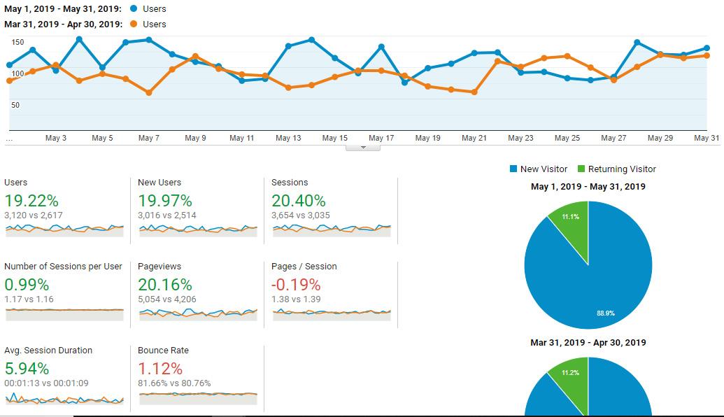 Google Analytics Traffic - May