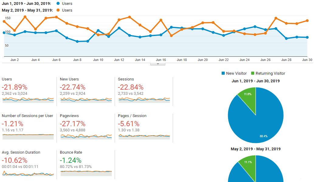Google Analytics Traffic - June