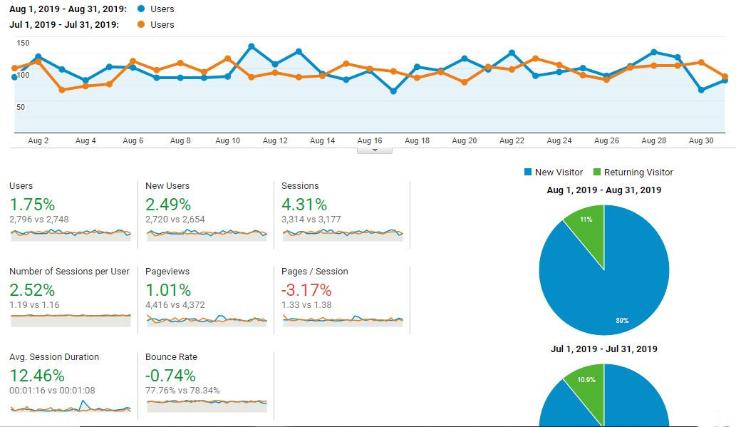Google Analytics Traffic - August