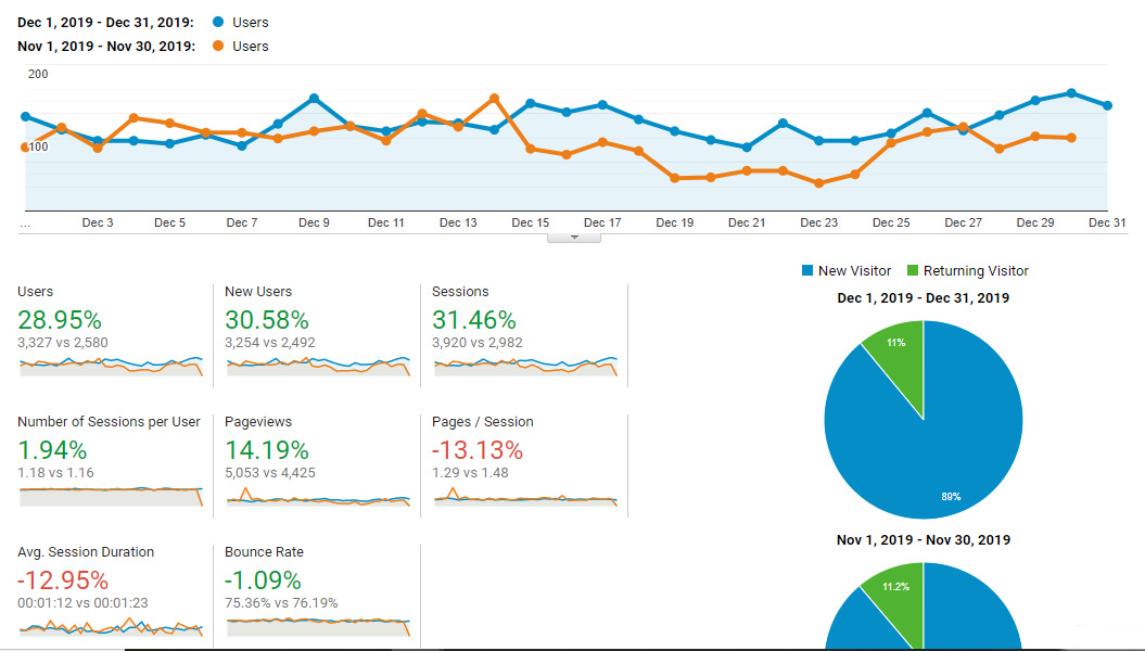 Google Analytics Traffic - December