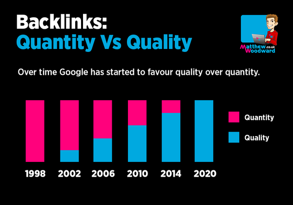 Backlinks Quantity Vs. Quality