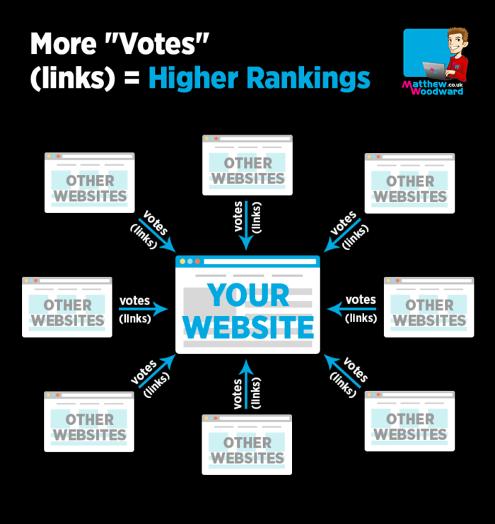 More Links Equals Higher Rankings